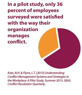 Organizational Culture Pie Chart